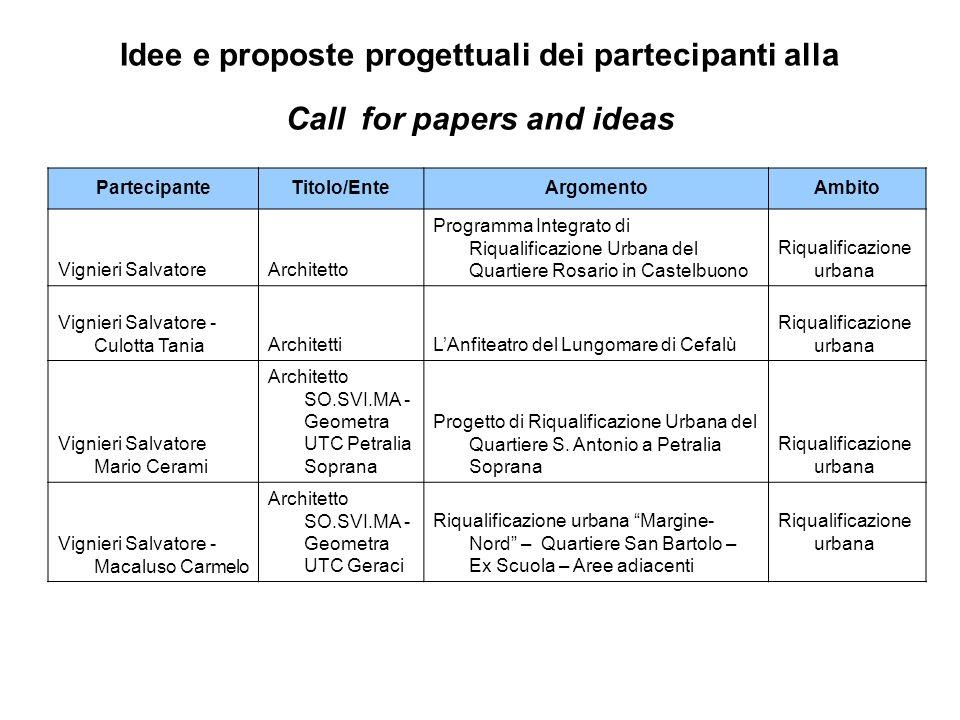 Idee e proposte progettuali dei partecipanti alla Call for papers and ideas PartecipanteTitolo/EnteArgomentoAmbito Vignieri SalvatoreArchitetto Progra
