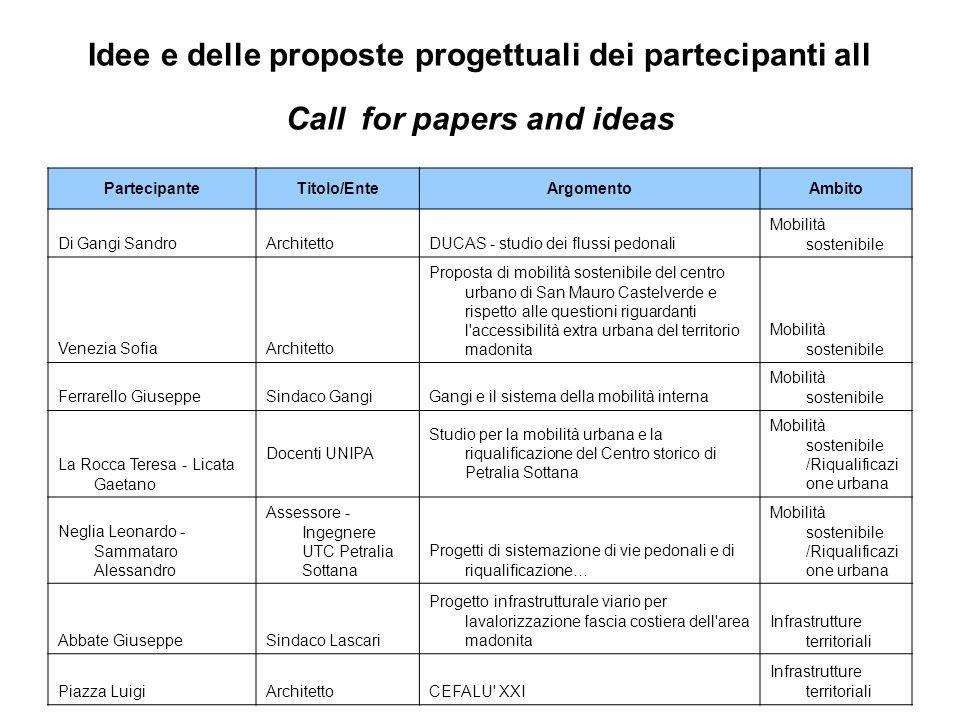 Idee e delle proposte progettuali dei partecipanti all Call for papers and ideas PartecipanteTitolo/EnteArgomentoAmbito Di Gangi SandroArchitettoDUCAS