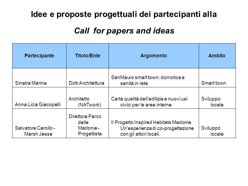 Idee e proposte progettuali dei partecipanti alla Call for papers and ideas PartecipanteTitolo/EnteArgomentoAmbito Sinatra MarinaDott.Architettura San
