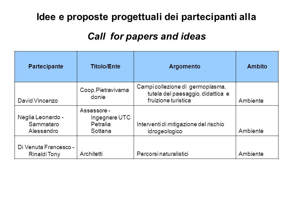 Idee e proposte progettuali dei partecipanti alla Call for papers and ideas PartecipanteTitolo/EnteArgomentoAmbito David Vincenzo Coop.Pietravivama do
