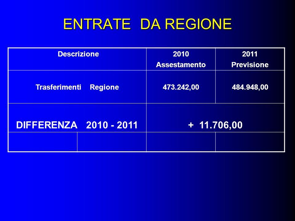 ENTRATE DA REGIONE Descrizione2010 Assestamento 2011 Previsione Trasferimenti Regione473.242,00484.948,00 DIFFERENZA 2010 - 2011+ 11.706,00