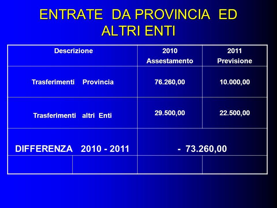 ENTRATE DA PROVINCIA ED ALTRI ENTI Descrizione2010 Assestamento 2011 Previsione Trasferimenti Provincia76.260,0010.000,00 Trasferimenti altri Enti 29.500,0022.500,00 DIFFERENZA 2010 - 2011- 73.260,00