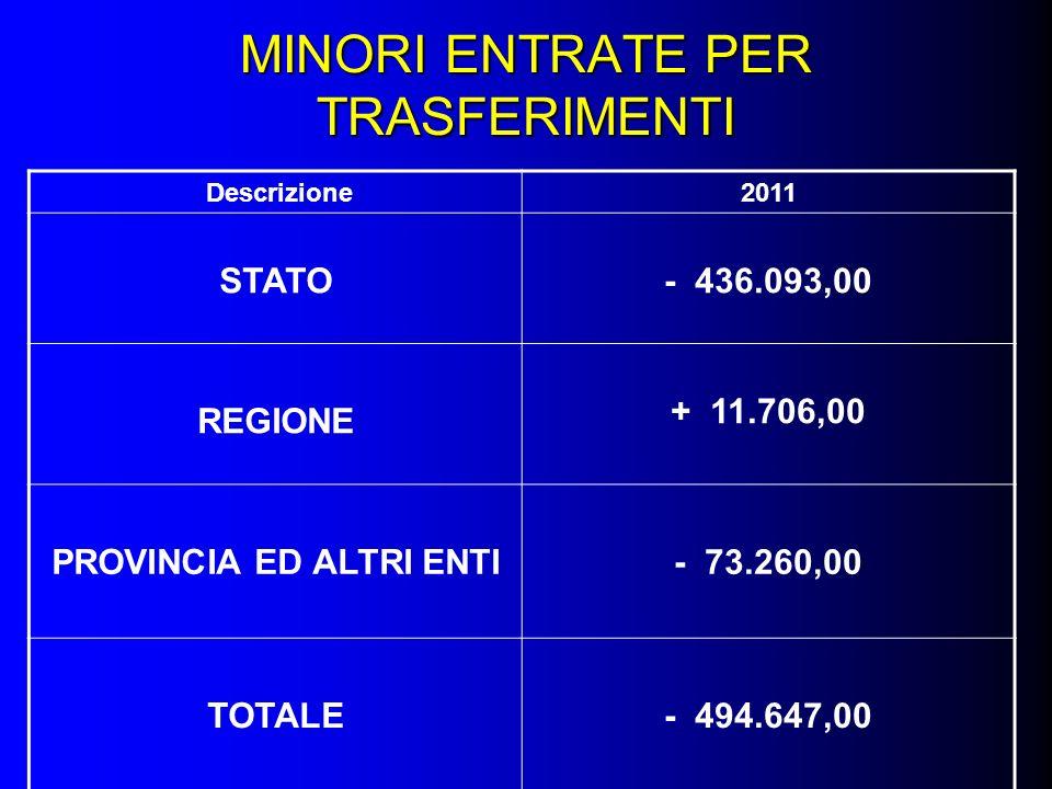 MINORI ENTRATE PER TRASFERIMENTI Descrizione2011 STATO- 436.093,00 REGIONE + 11.706,00 PROVINCIA ED ALTRI ENTI- 73.260,00 TOTALE- 494.647,00