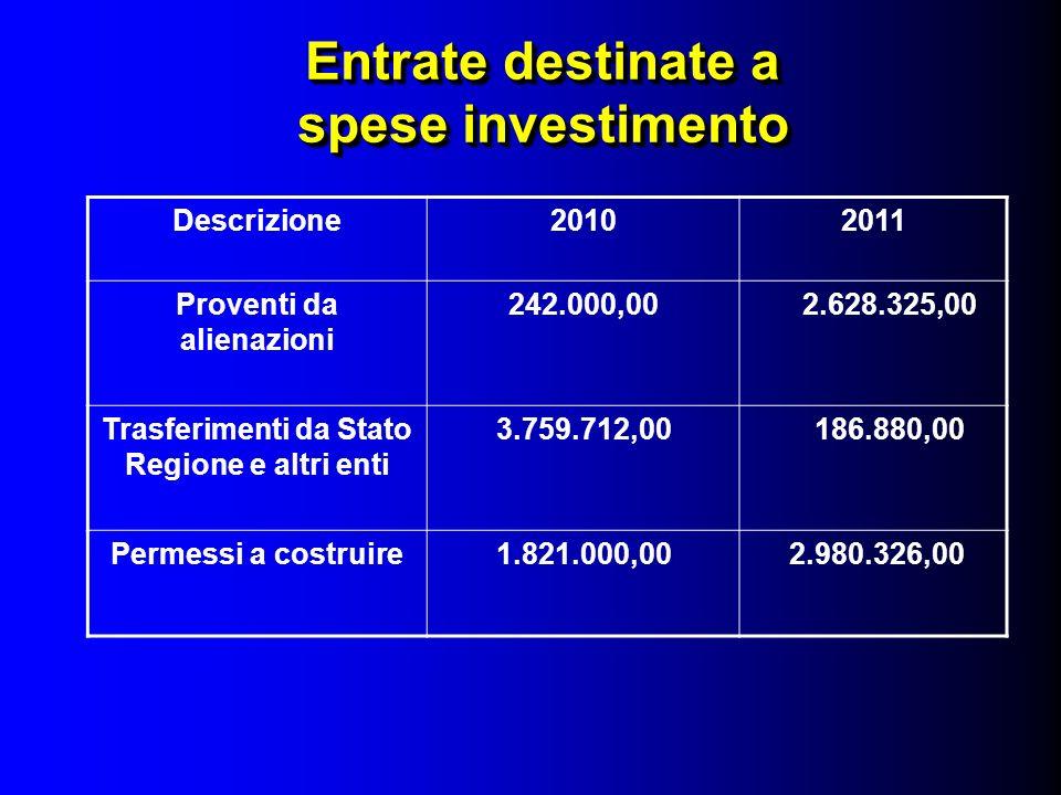 Entrate destinate a spese investimento Descrizione20102011 Proventi da alienazioni 242.000,00 2.628.325,00 Trasferimenti da Stato Regione e altri enti 3.759.712,00 186.880,00 Permessi a costruire1.821.000,00 2.980.326,00