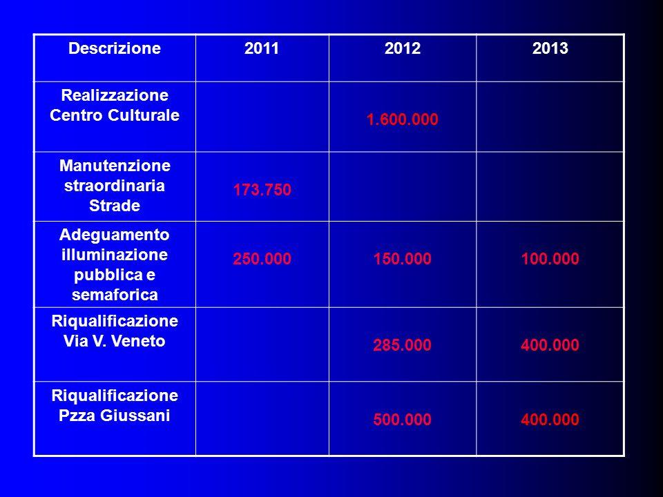 Descrizione201120122013 Realizzazione Centro Culturale 1.600.000 Manutenzione straordinaria Strade 173.750 Adeguamento illuminazione pubblica e semaforica 250.000150.000100.000 Riqualificazione Via V.