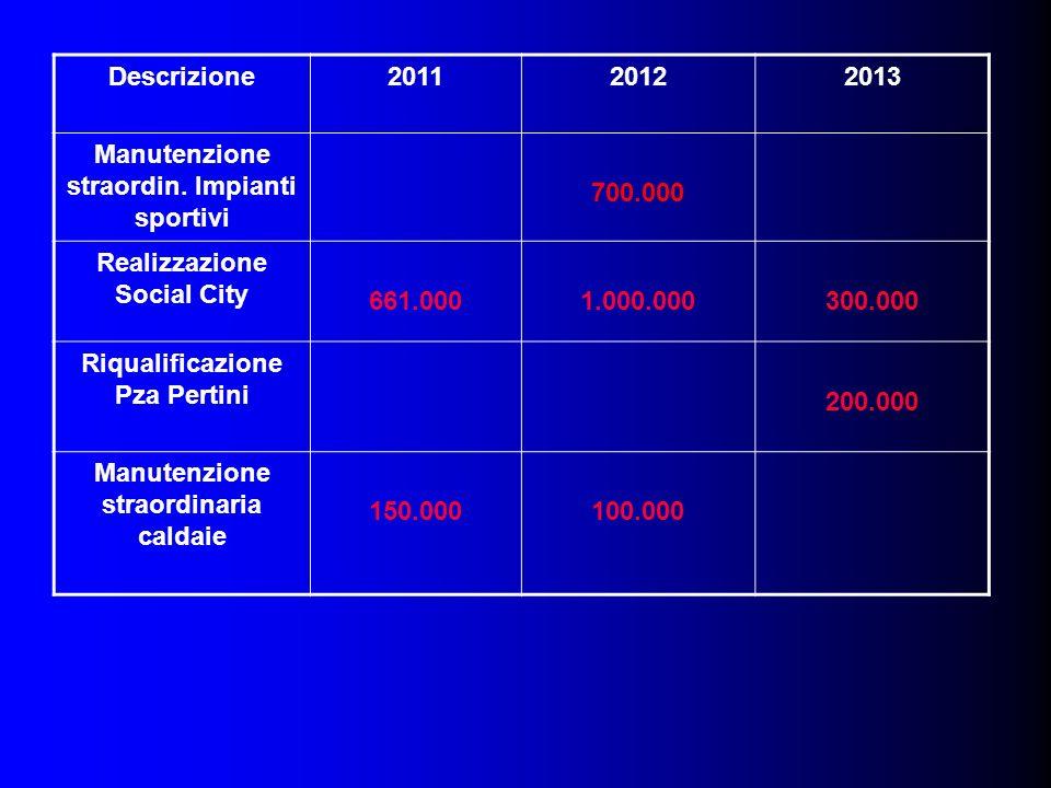 Descrizione201120122013 Manutenzione straordin.
