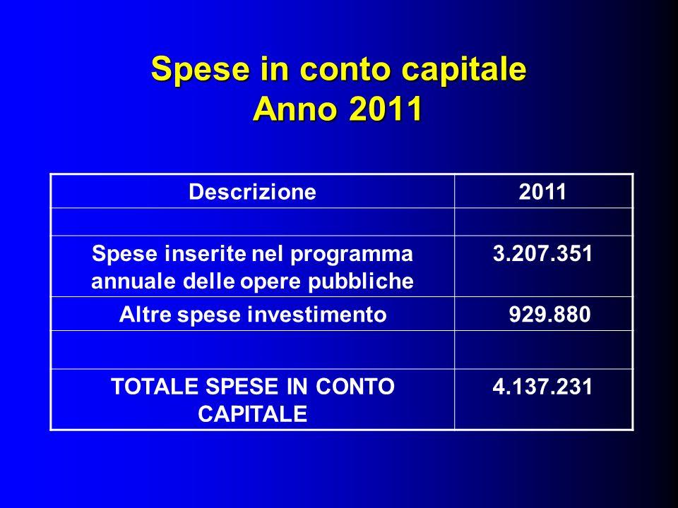 Spese in conto capitale Anno 2011 Descrizione2011 Spese inserite nel programma annuale delle opere pubbliche 3.207.351 Altre spese investimento 929.880 TOTALE SPESE IN CONTO CAPITALE 4.137.231