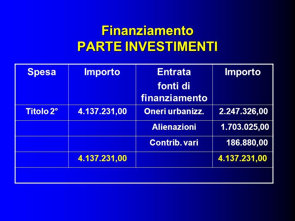 Finanziamento PARTE INVESTIMENTI SpesaImportoEntrata fonti di finanziamento Importo Titolo 2°4.137.231,00Oneri urbanizz.