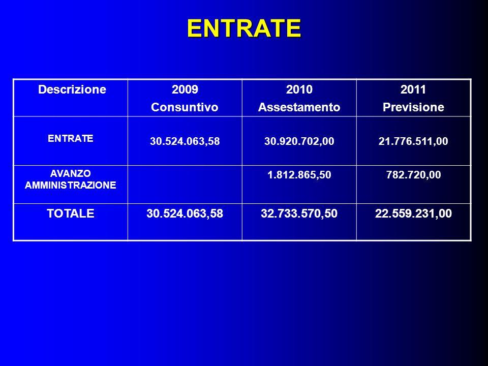 ENTRATE Descrizione2009 Consuntivo 2010 Assestamento 2011 Previsione ENTRATE 30.524.063,5830.920.702,0021.776.511,00 AVANZO AMMINISTRAZIONE 1.812.865,50782.720,00 TOTALE30.524.063,5832.733.570,5022.559.231,00