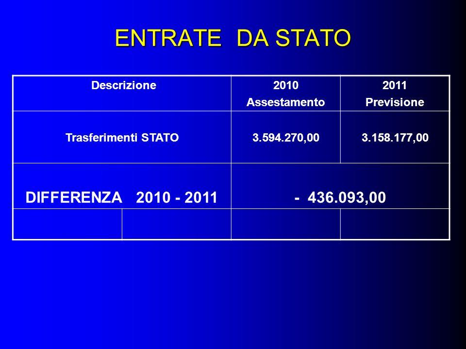 ENTRATE DA STATO Descrizione2010 Assestamento 2011 Previsione Trasferimenti STATO3.594.270,003.158.177,00 DIFFERENZA 2010 - 2011- 436.093,00
