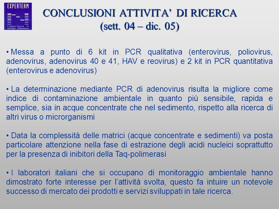 CONCLUSIONI ATTIVITA DI RICERCA (sett. 04 – dic. 05) Messa a punto di 6 kit in PCR qualitativa (enterovirus, poliovirus, adenovirus, adenovirus 40 e 4