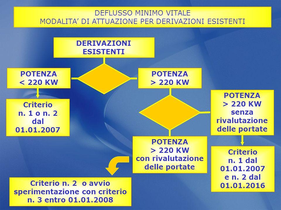 DEFLUSSO MINIMO VITALE MODALITA DI ATTUAZIONE PER DERIVAZIONI ESISTENTI DERIVAZIONI ESISTENTI POTENZA > 220 KW POTENZA < 220 KW Criterio n. 1 o n. 2 d