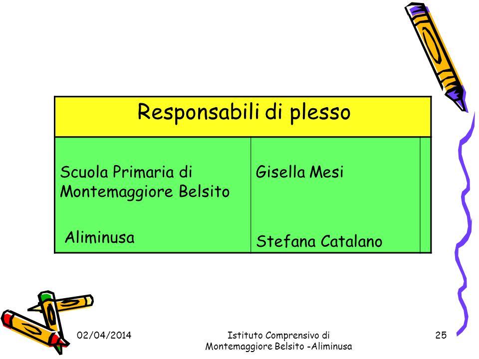 02/04/2014Istituto Comprensivo di Montemaggiore Belsito –Aliminusa 24 Responsabili di plesso Scuola dellinfanziaMaria Concetta Grisanti