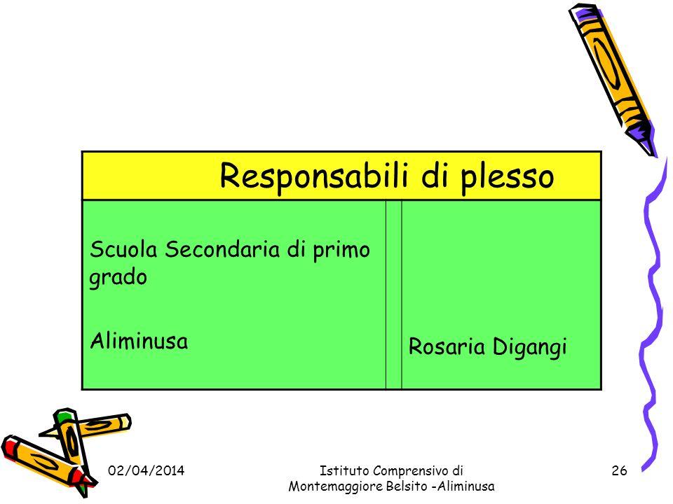02/04/2014Istituto Comprensivo di Montemaggiore Belsito -Aliminusa 25 Responsabili di plesso Scuola Primaria di Montemaggiore Belsito Aliminusa Gisella Mesi Stefana Catalano