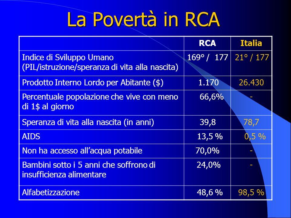 La Povertà in RCA RCAItalia Indice di Sviluppo Umano (PIL/istruzione/speranza di vita alla nascita) 169° / 17721° / 177 Prodotto Interno Lordo per Abi
