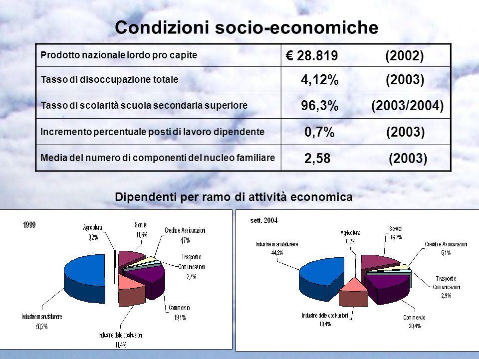 Condizioni socio-economiche Prodotto nazionale lordo pro capite 28.819 (2002) Tasso di disoccupazione totale 4,12% (2003) Tasso di scolarità scuola se