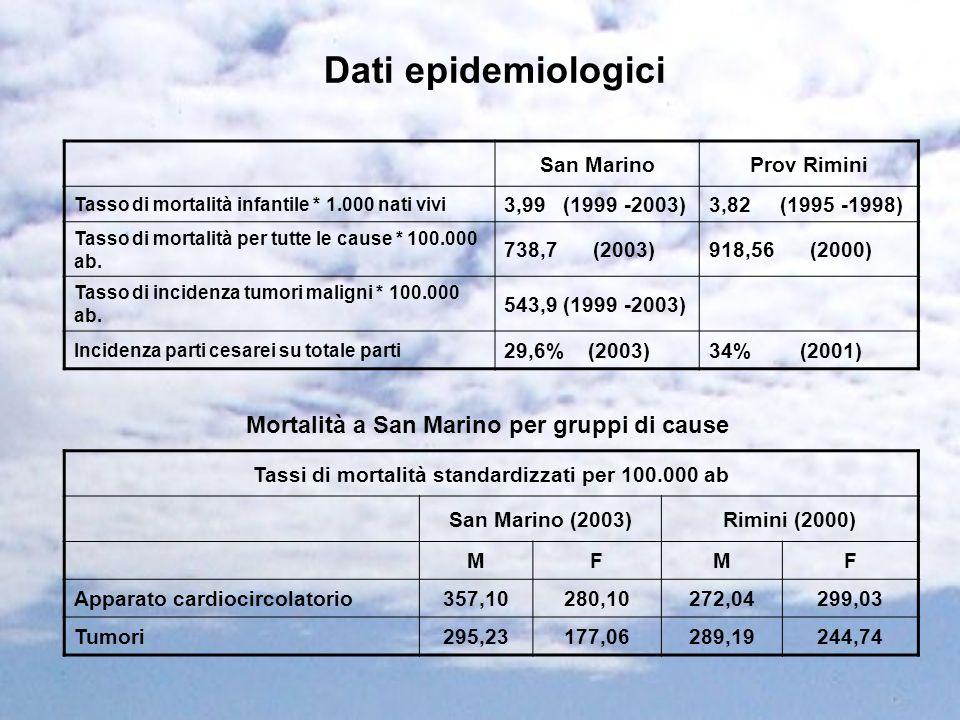 Dati epidemiologici San MarinoProv Rimini Tasso di mortalità infantile * 1.000 nati vivi 3,99 (1999 -2003)3,82 (1995 -1998) Tasso di mortalità per tut