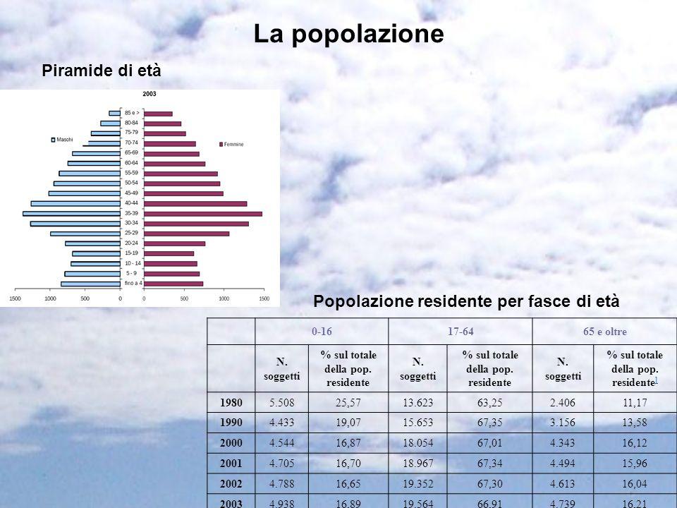 La popolazione Piramide di età Popolazione residente per fasce di età 0-1617-6465 e oltre N. soggetti % sul totale della pop. residente N. soggetti %
