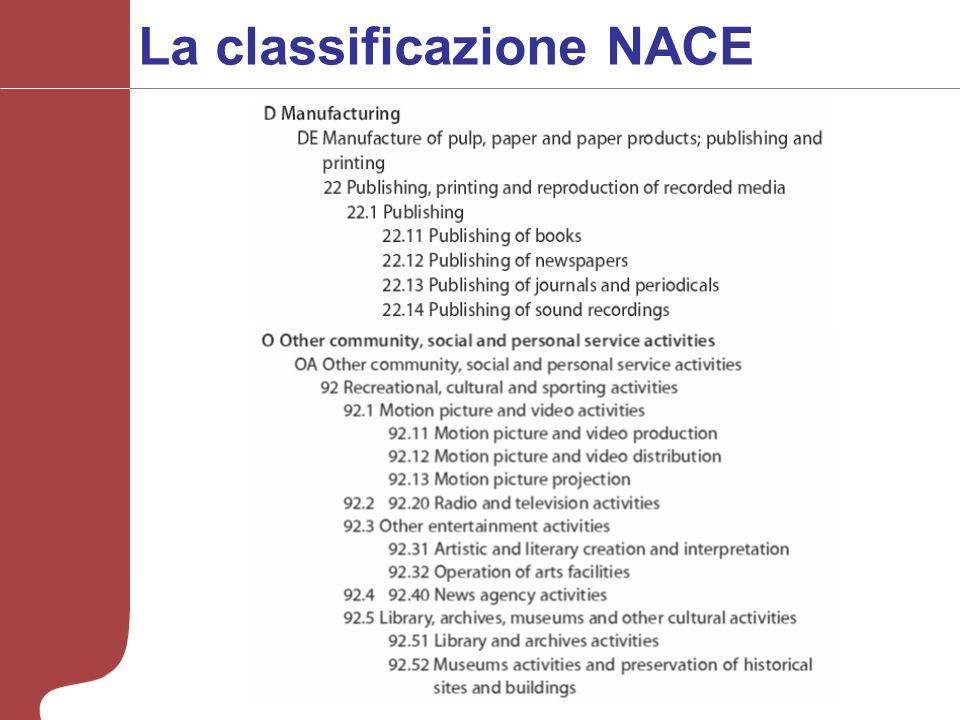 La classificazione NACE