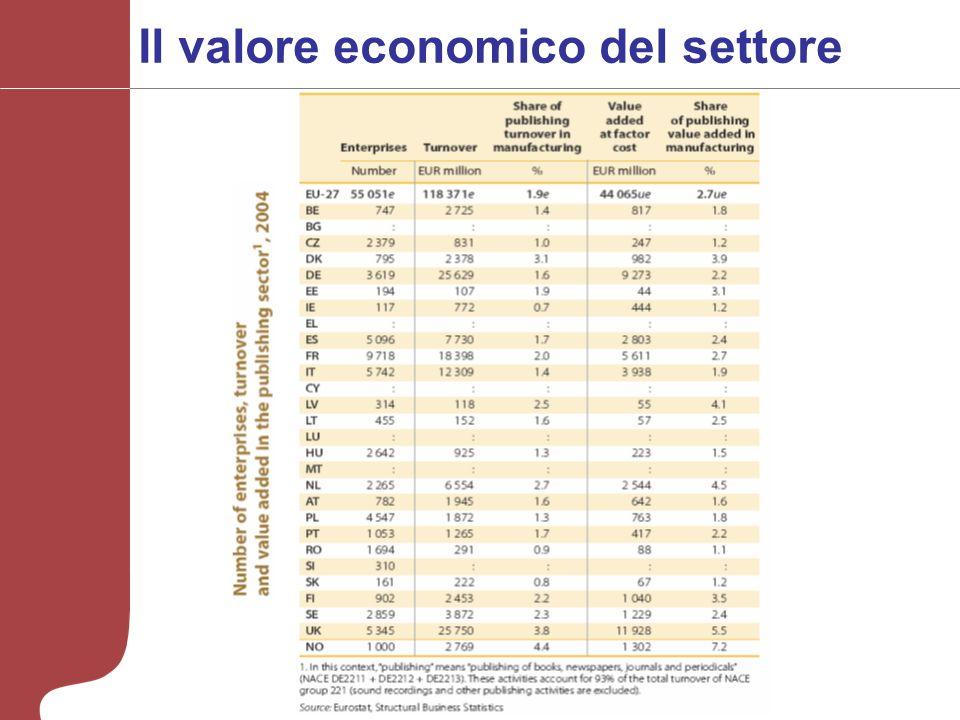 Il valore economico del settore