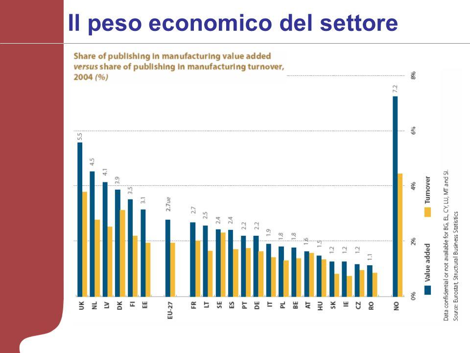 Il peso economico del settore