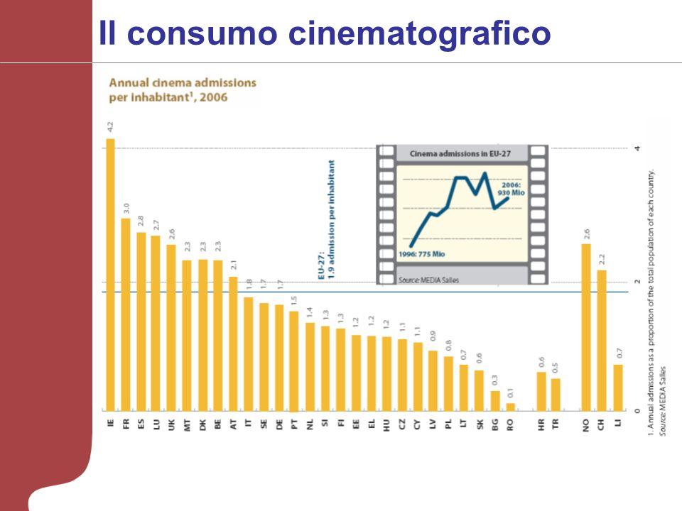 Il consumo cinematografico