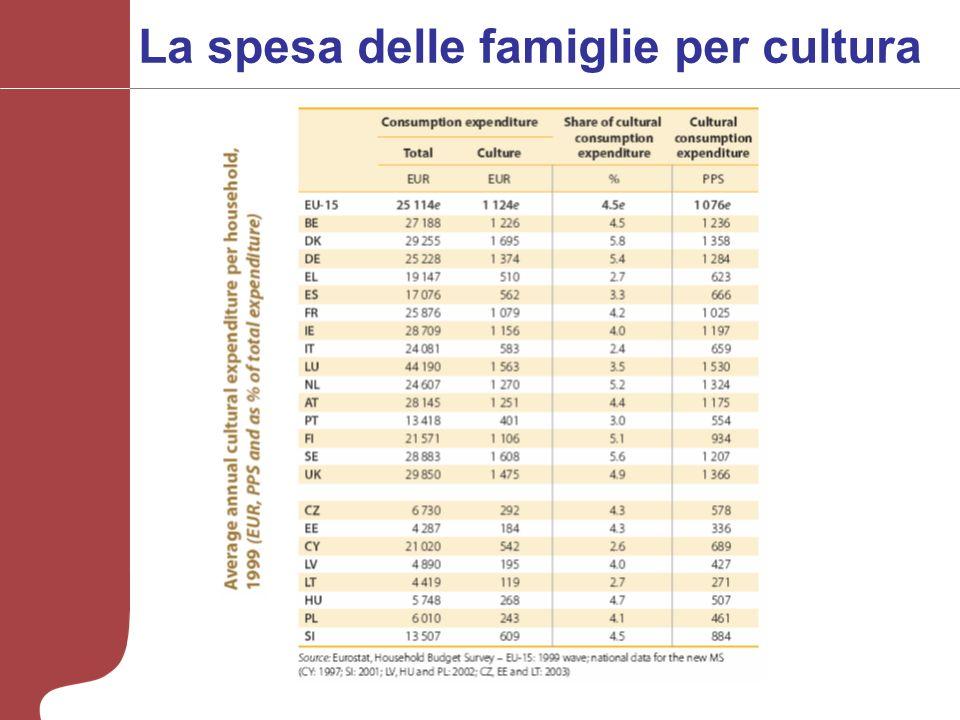 La spesa delle famiglie per cultura