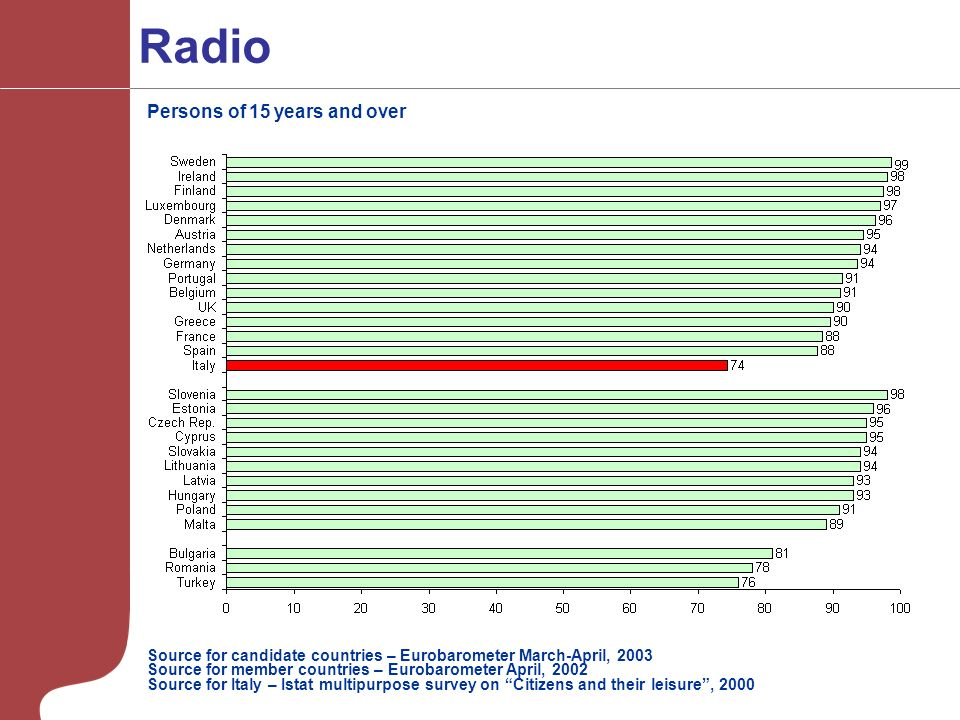Radio Source for candidate countries – Eurobarometer March-April, 2003 Source for member countries – Eurobarometer April, 2002 Source for Italy – Istat multipurpose survey on Citizens and their leisure, 2000 Persons of 15 years and over