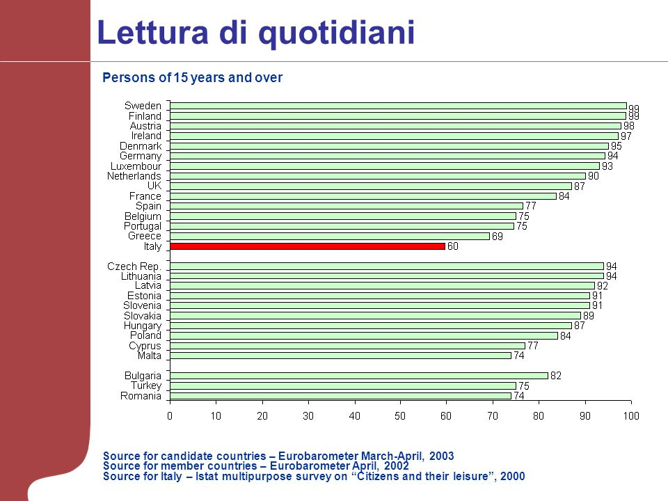 Lettura di quotidiani Source for candidate countries – Eurobarometer March-April, 2003 Source for member countries – Eurobarometer April, 2002 Source
