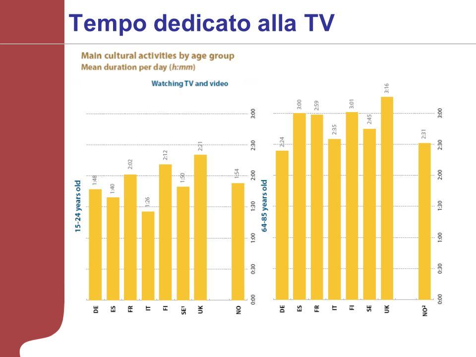 Tempo dedicato alla TV