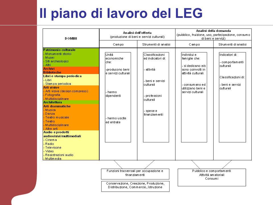 Il piano di lavoro del LEG