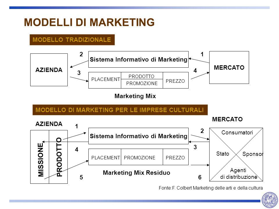 MODELLI DI MARKETING AZIENDA MERCATO Sistema Informativo di Marketing Marketing Mix PRODOTTO PROMOZIONE PLACEMENT PREZZO 1 3 4 2 MODELLO TRADIZIONALE