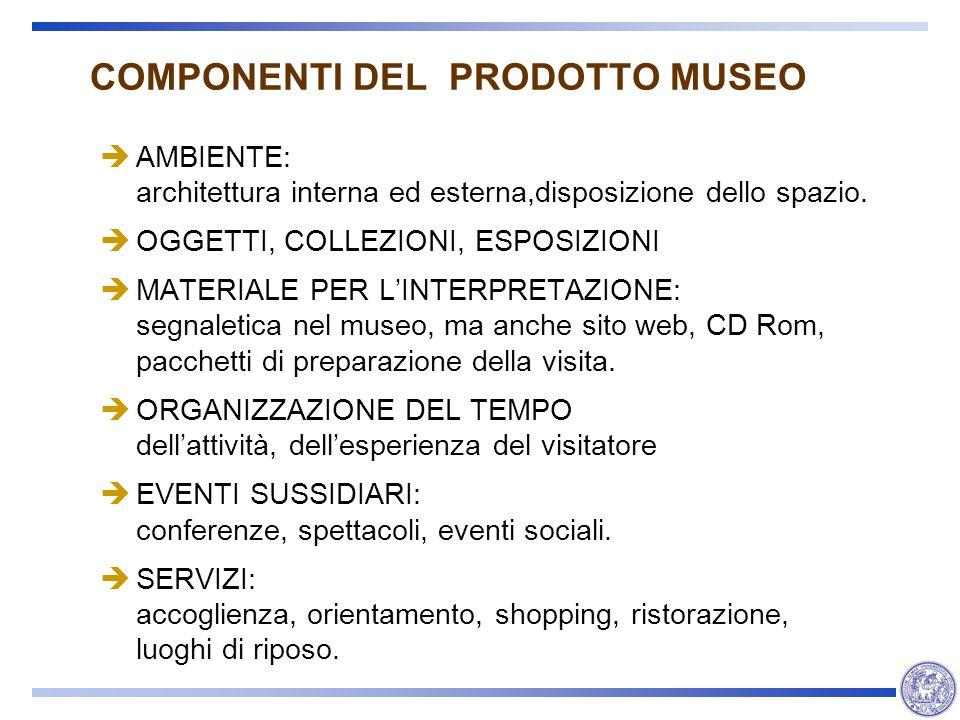 COMPONENTI DEL PRODOTTO MUSEO AMBIENTE: architettura interna ed esterna,disposizione dello spazio. OGGETTI, COLLEZIONI, ESPOSIZIONI MATERIALE PER LINT