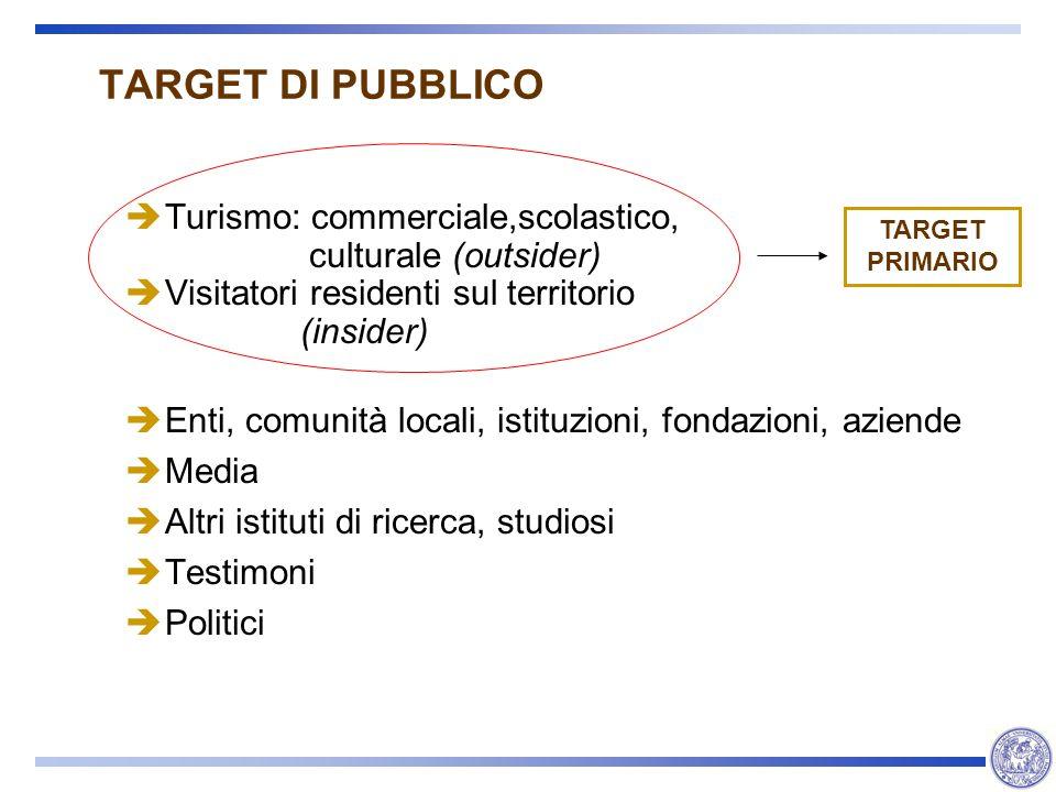 TARGET DI PUBBLICO Turismo: commerciale,scolastico, culturale (outsider) Visitatori residenti sul territorio (insider) Enti, comunità locali, istituzi
