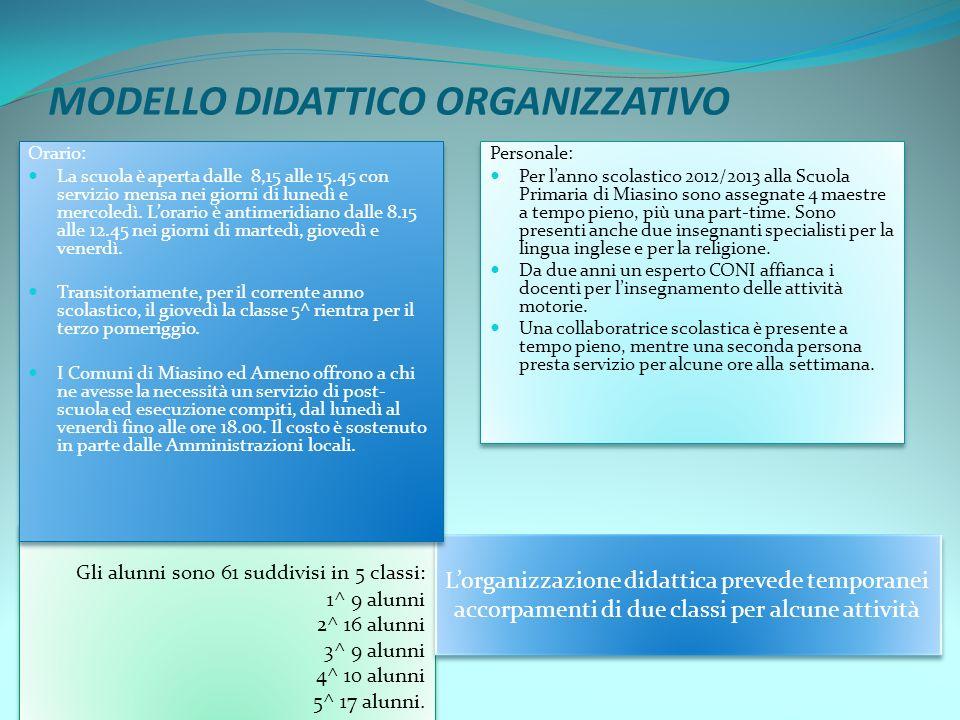 MODELLO DIDATTICO ORGANIZZATIVO Personale: Per lanno scolastico 2012/2013 alla Scuola Primaria di Miasino sono assegnate 4 maestre a tempo pieno, più una part-time.