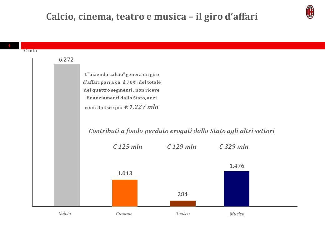 4 Calcio, cinema, teatro e musica – il giro daffari mln 6.272 Lazienda calcio genera un giro daffari pari a ca.