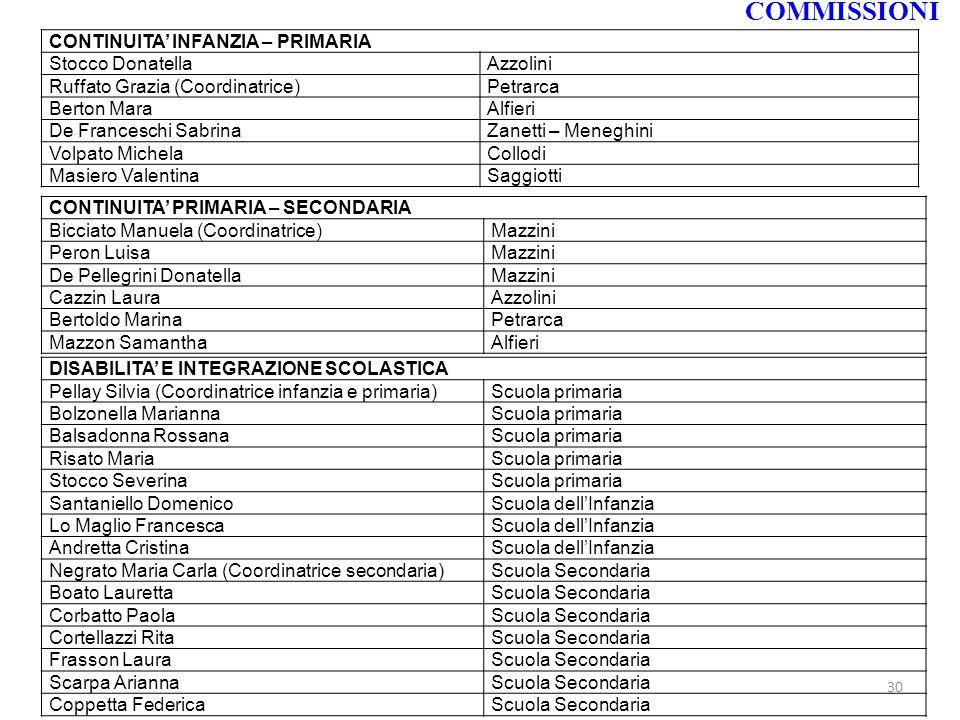 COMMISSIONI CONTINUITA INFANZIA – PRIMARIA Stocco DonatellaAzzolini Ruffato Grazia (Coordinatrice)Petrarca Berton MaraAlfieri De Franceschi SabrinaZan