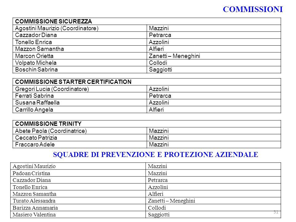 COMMISSIONE SICUREZZA Agostini Maurizio (Coordinatore)Mazzini Cazzador DianaPetrarca Tonello EnricaAzzolini Mazzon SamanthaAlfieri Marcon OriettaZanet