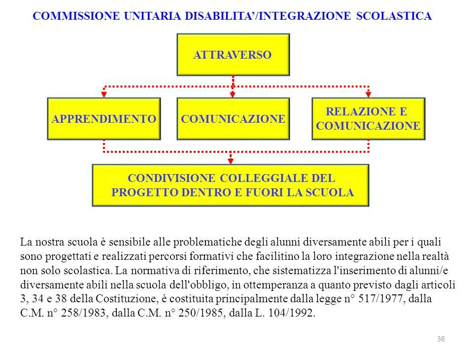 COMMISSIONE UNITARIA DISABILITA/INTEGRAZIONE SCOLASTICA ATTRAVERSO APPRENDIMENTOCOMUNICAZIONE RELAZIONE E COMUNICAZIONE CONDIVISIONE COLLEGGIALE DEL P