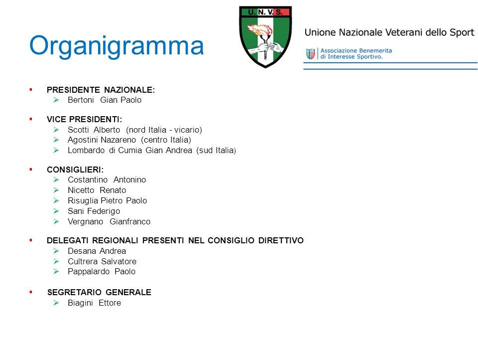 Organigramma PRESIDENTE NAZIONALE: Bertoni Gian Paolo VICE PRESIDENTI: Scotti Alberto (nord Italia - vicario) Agostini Nazareno (centro Italia) Lombar