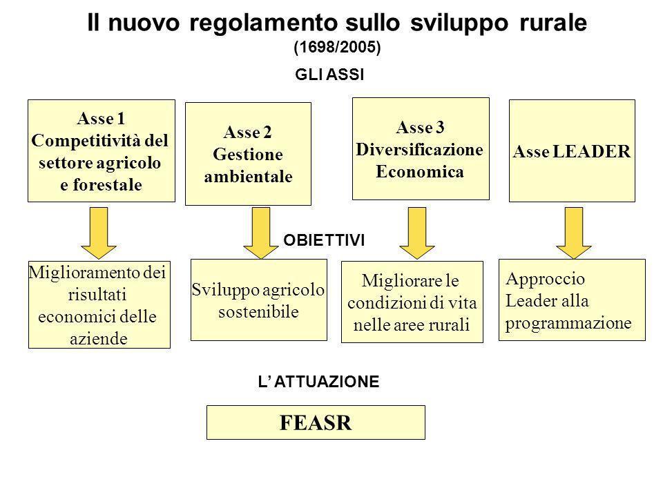 Autorità competenti e organismi responsabili Autorità di Gestione: Settore sviluppo rurale Dipartimento Agricoltura, Foreste e forestazione Regione Ca