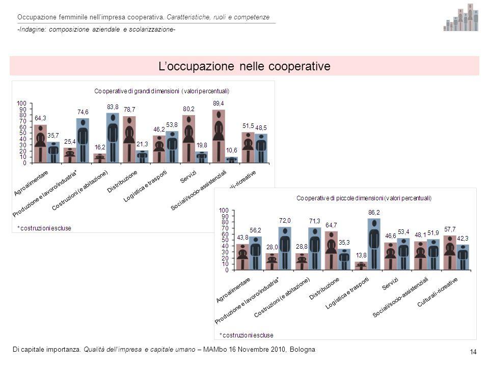 Loccupazione nelle cooperative 14 Occupazione femminile nellimpresa cooperativa.