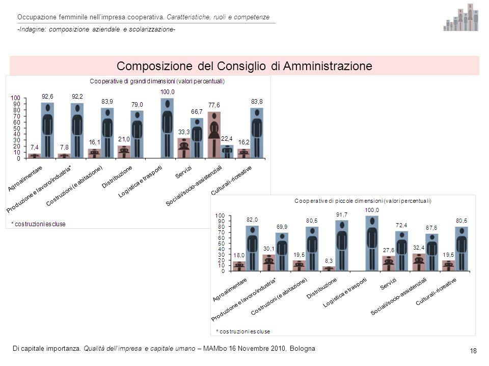 18 Composizione del Consiglio di Amministrazione Occupazione femminile nellimpresa cooperativa.