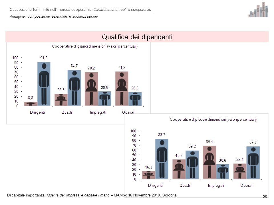 Qualifica dei dipendenti 20 Occupazione femminile nellimpresa cooperativa.