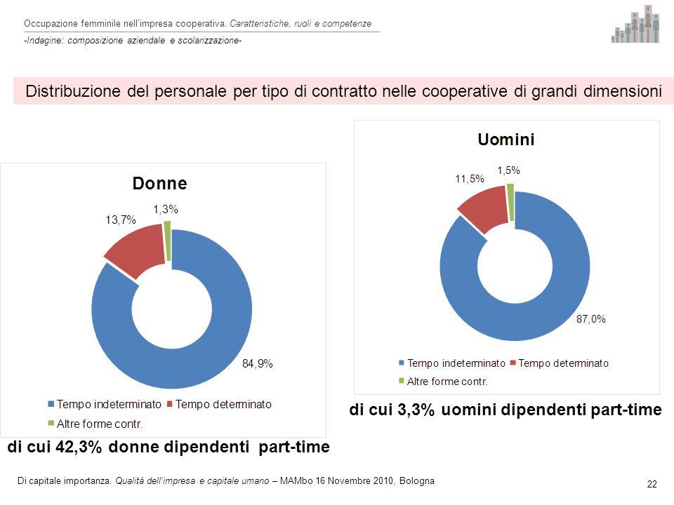 Distribuzione del personale per tipo di contratto nelle cooperative di grandi dimensioni 22 Occupazione femminile nellimpresa cooperativa.