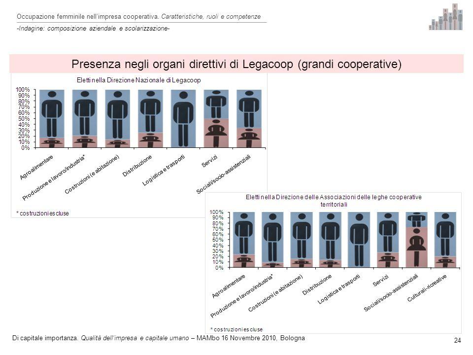 24 Presenza negli organi direttivi di Legacoop (grandi cooperative) Occupazione femminile nellimpresa cooperativa.