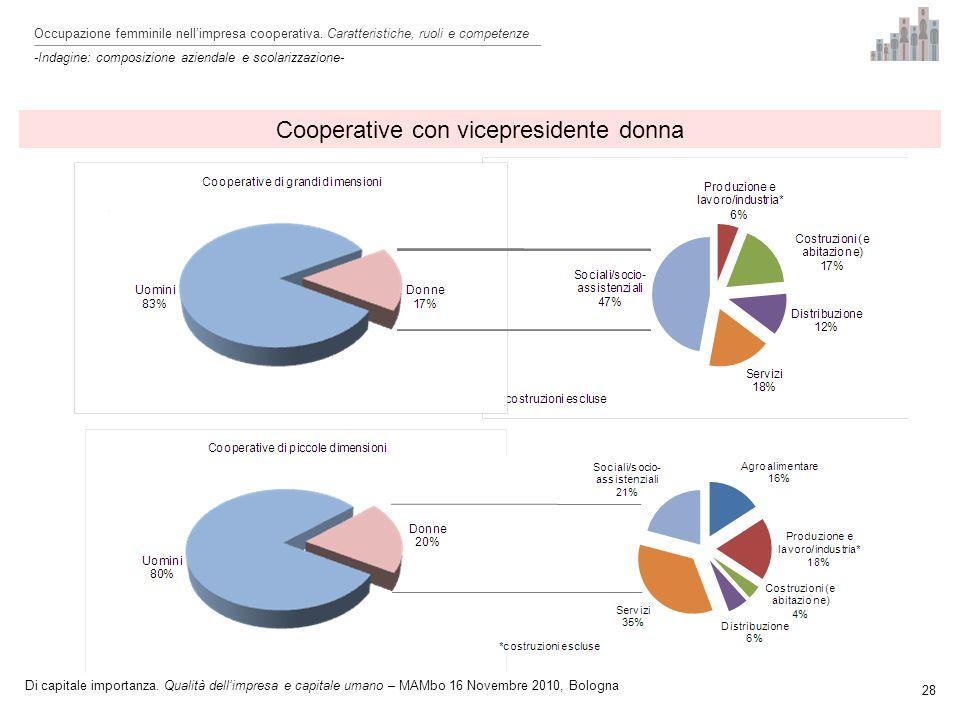 Cooperative con vicepresidente donna 28 Occupazione femminile nellimpresa cooperativa.