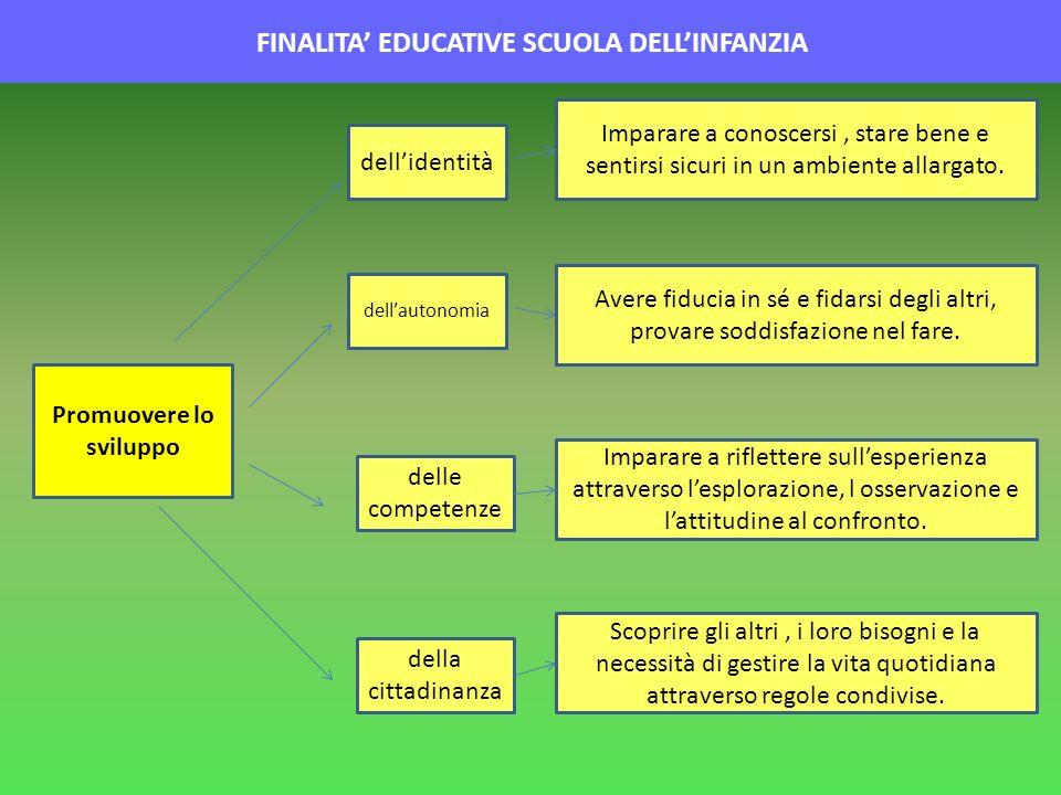 FINALITA EDUCATIVE SCUOLA DELLINFANZIA Promuovere lo sviluppo dellidentità dellautonomia delle competenze della cittadinanza Imparare a conoscersi, st