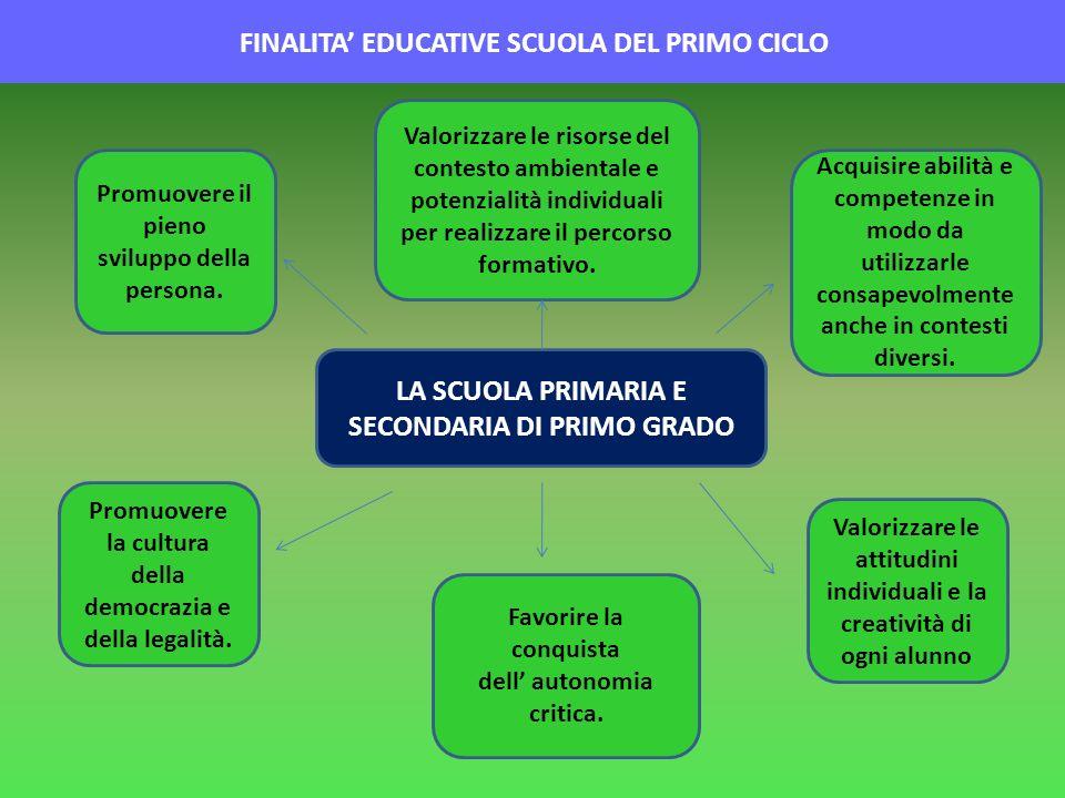 FINALITA EDUCATIVE SCUOLA DEL PRIMO CICLO LA SCUOLA PRIMARIA E SECONDARIA DI PRIMO GRADO Promuovere il pieno sviluppo della persona. Promuovere la cul
