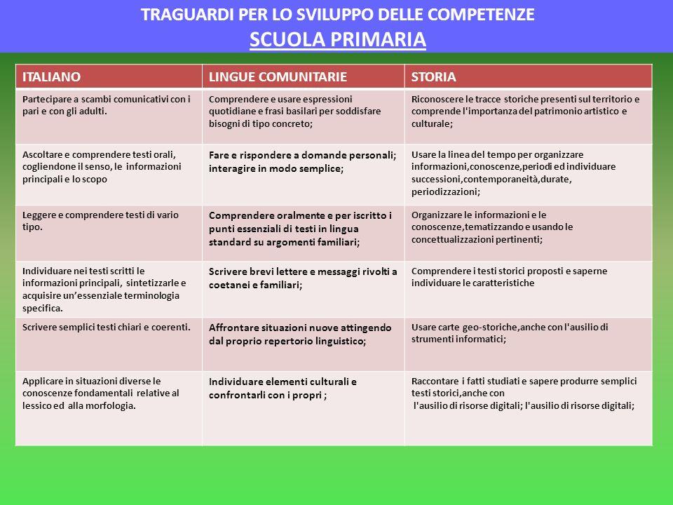 TRAGUARDI PER LO SVILUPPO DELLE COMPETENZE SCUOLA PRIMARIA ITALIANOLINGUE COMUNITARIESTORIA Partecipare a scambi comunicativi con i pari e con gli adu